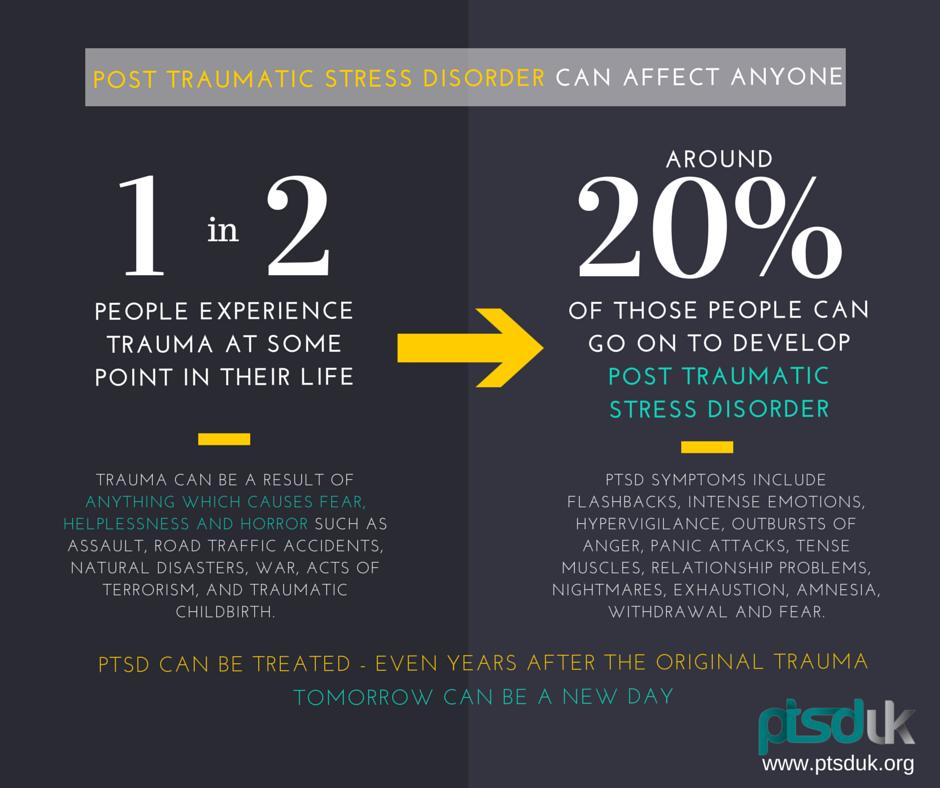 PTSD statistics